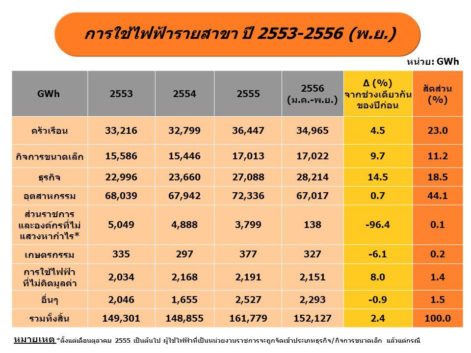 การใช้ไฟฟ้ารายสาขา ปี 2553-2556 (พ.ย.)