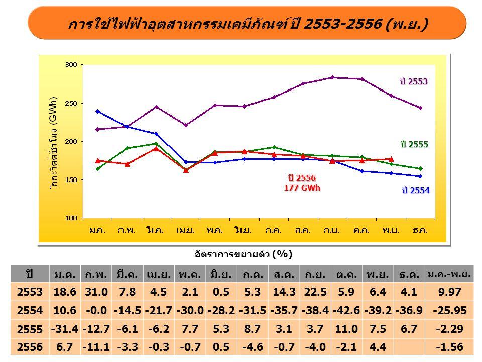 การใช้ไฟฟ้าอุตสาหกรรมเคมีภัณฑ์ ปี 2553-2556 (พ.ย.)