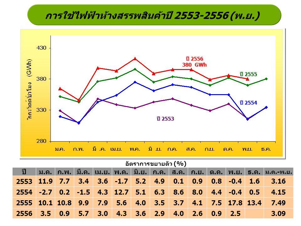 การใช้ไฟฟ้าห้างสรรพสินค้าปี 2553-2556 (พ.ย.)