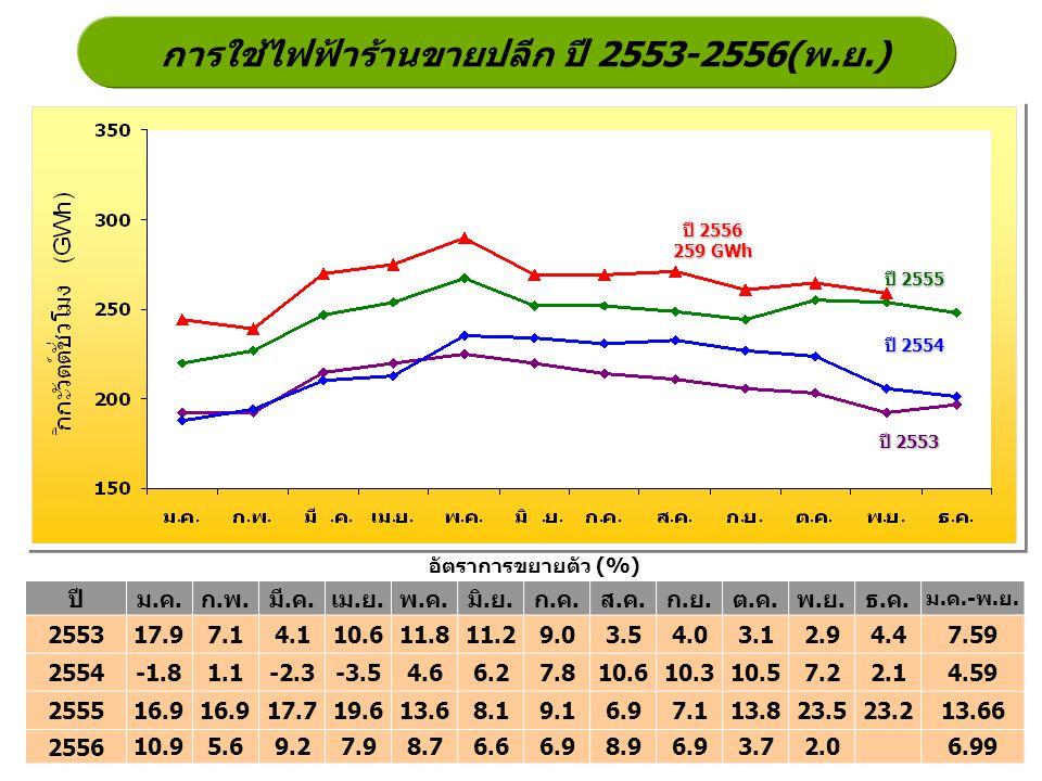 การใช้ไฟฟ้าร้านขายปลีก ปี 2553-2556(พ.ย.)