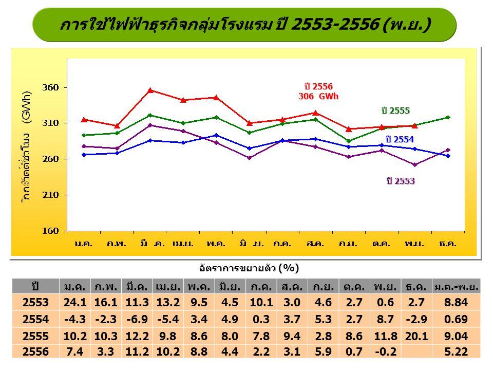 การใช้ไฟฟ้าธุรกิจกลุ่มโรงแรม ปี 2553-2556 (พ.ย.)