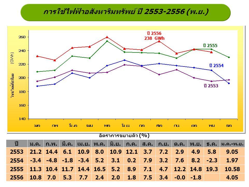 การใช้ไฟฟ้าอสังหาริมทรัพย์ ปี 2553-2556 (พ.ย.)