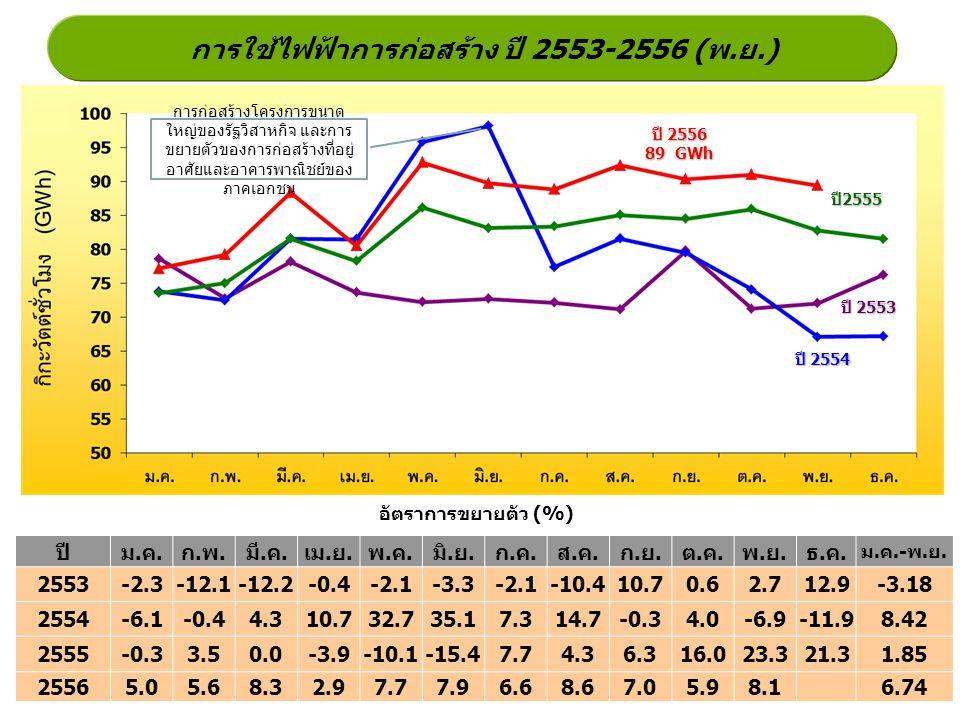 การใช้ไฟฟ้าการก่อสร้าง ปี 2553-2556 (พ.ย.)