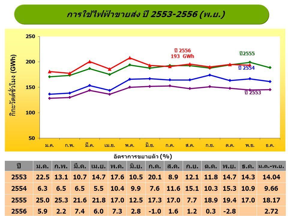 การใช้ไฟฟ้าขายส่ง ปี 2553-2556 (พ.ย.)
