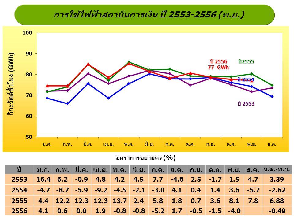 การใช้ไฟฟ้าสถาบันการเงิน ปี 2553-2556 (พ.ย.)
