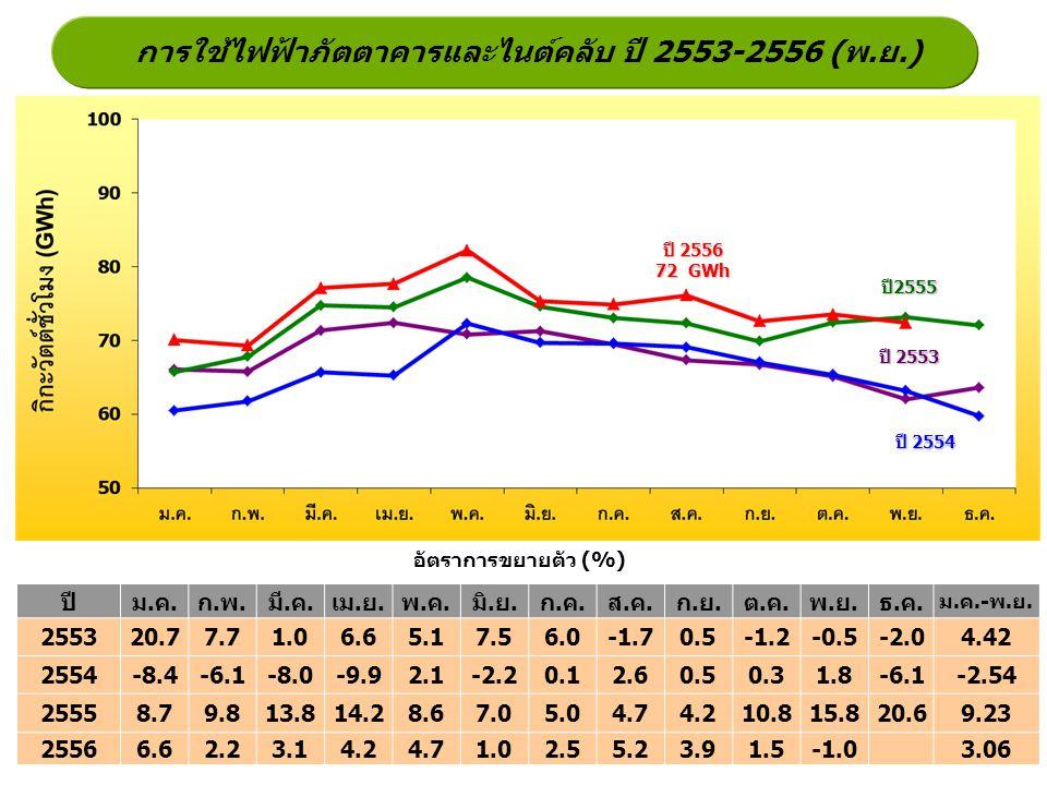 การใช้ไฟฟ้าภัตตาคารและไนต์คลับ ปี 2553-2556 (พ.ย.)