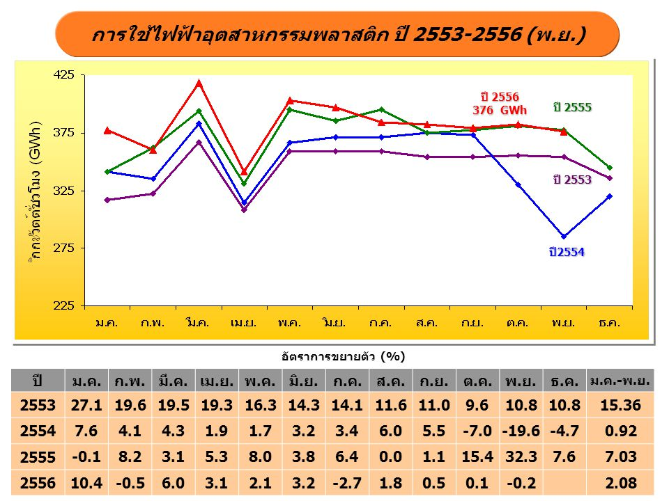 การใช้ไฟฟ้าอุตสาหกรรมพลาสติก ปี 2553-2556 (พ.ย.)