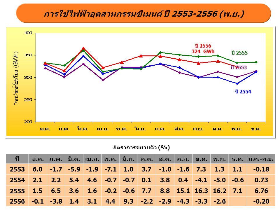 การใช้ไฟฟ้าอุตสาหกรรมซีเมนต์ ปี 2553-2556 (พ.ย.)