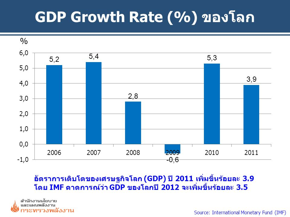 GDP Growth Rate (%) ของโลก