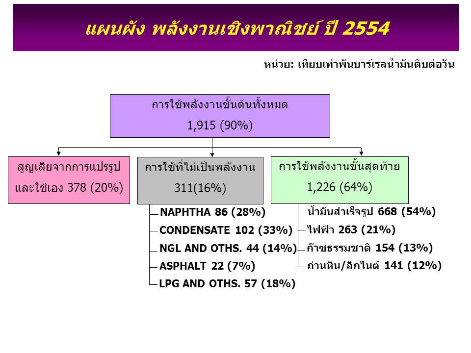 แผนผัง พลังงานเชิงพาณิชย์ ปี 2554