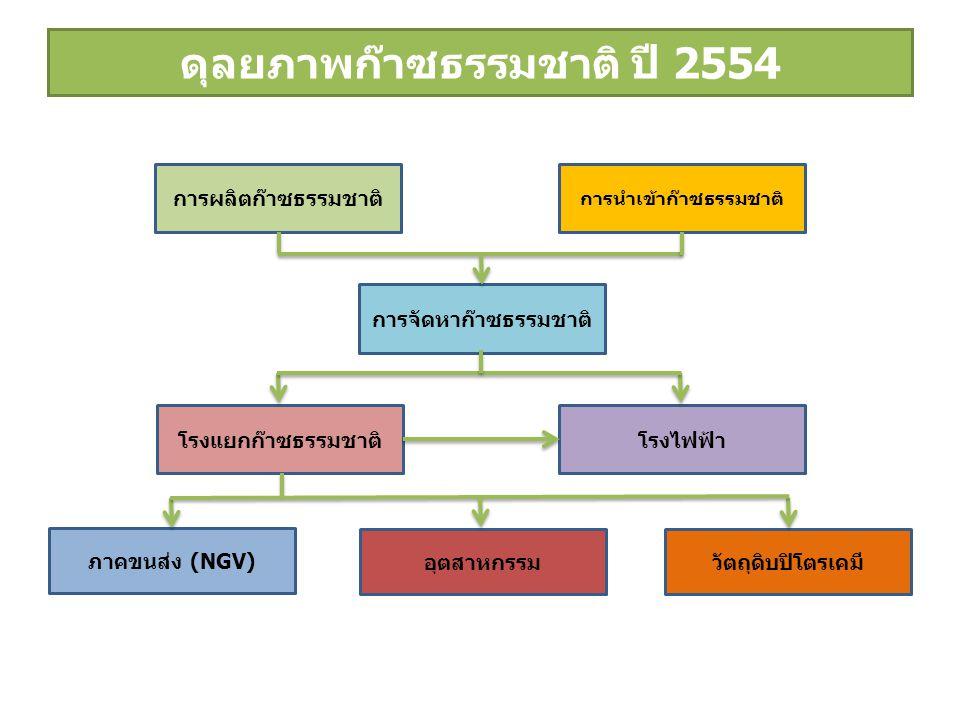 ดุลยภาพก๊าซธรรมชาติ ปี 2554