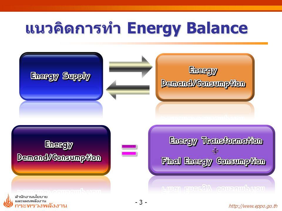 แนวคิดการทำ Energy Balance