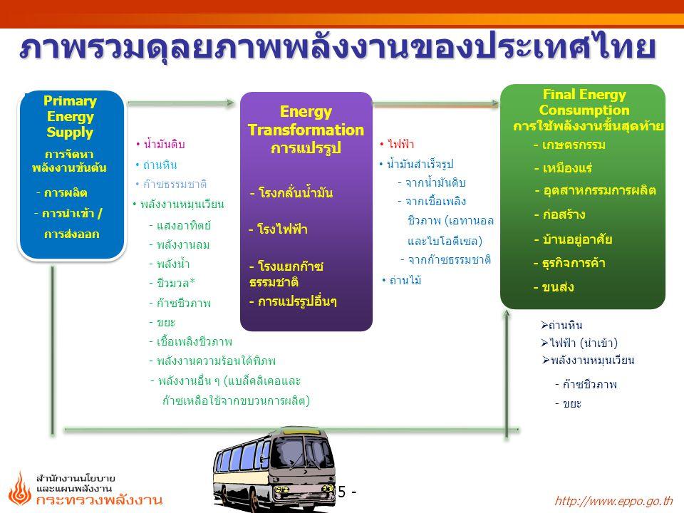 ภาพรวมดุลยภาพพลังงานของประเทศไทย