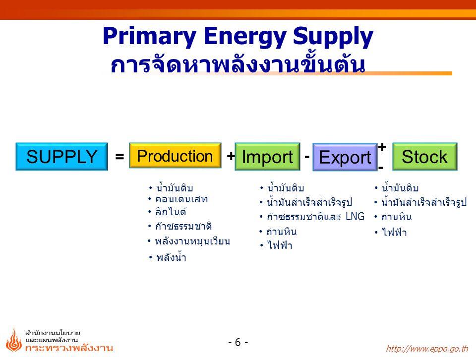 Primary Energy Supply การจัดหาพลังงานขั้นต้น