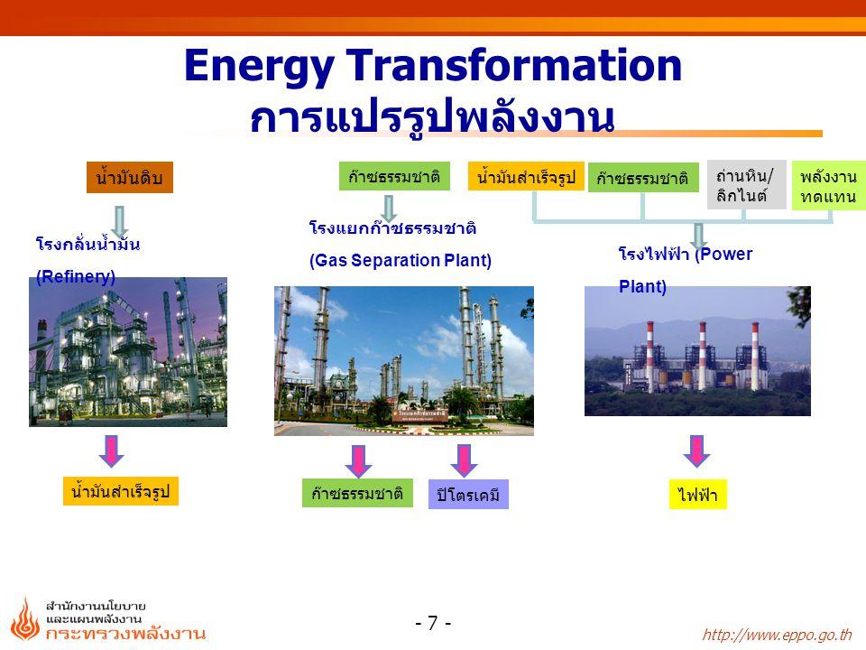 Energy Transformation การแปรรูปพลังงาน