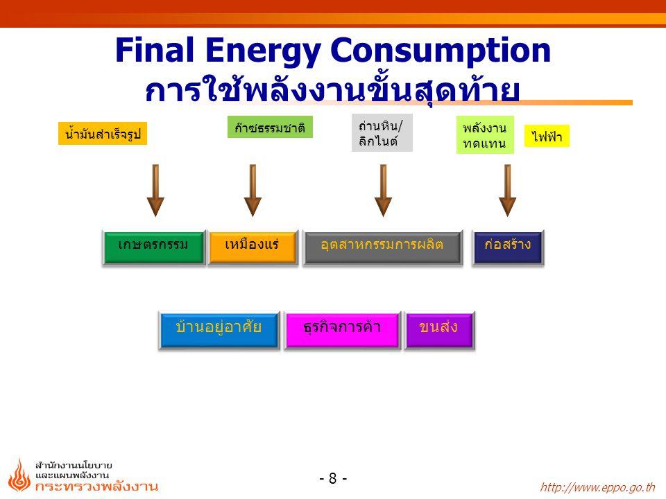 Final Energy Consumption การใช้พลังงานขั้นสุดท้าย
