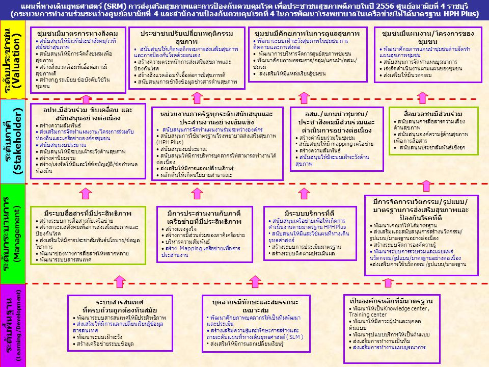 ระดับพื้นฐาน (Learning /Development)