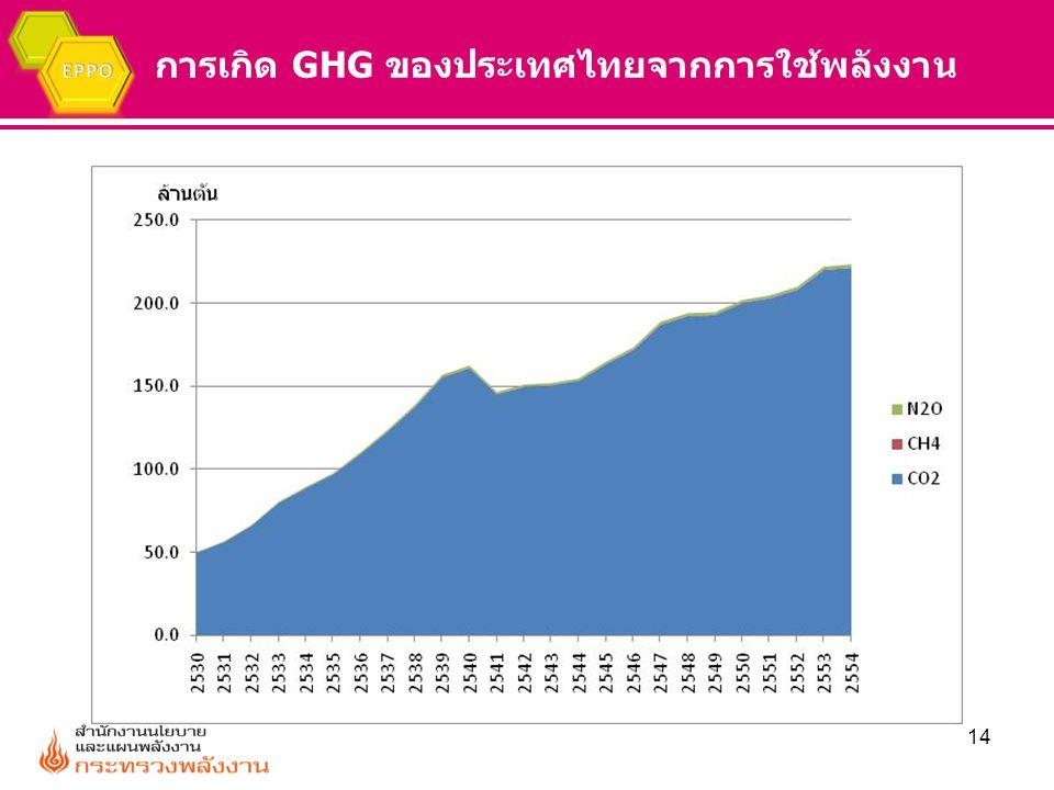 การเกิด GHG ของประเทศไทยจากการใช้พลังงาน