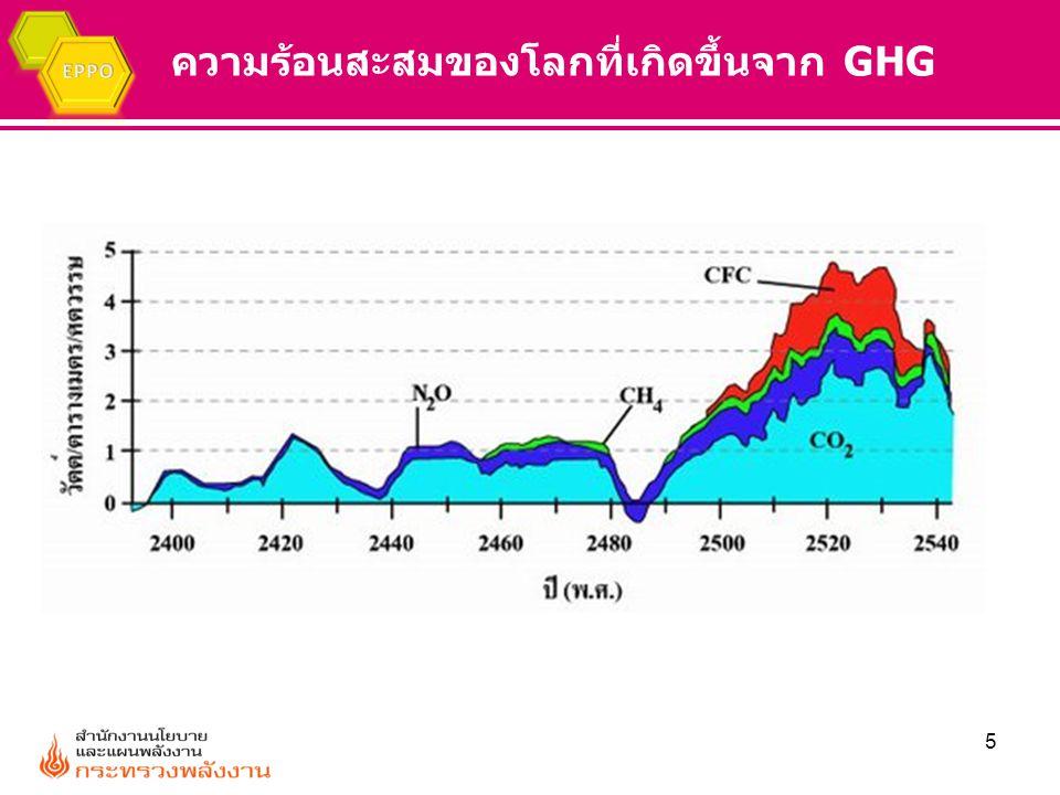 ความร้อนสะสมของโลกที่เกิดขึ้นจาก GHG