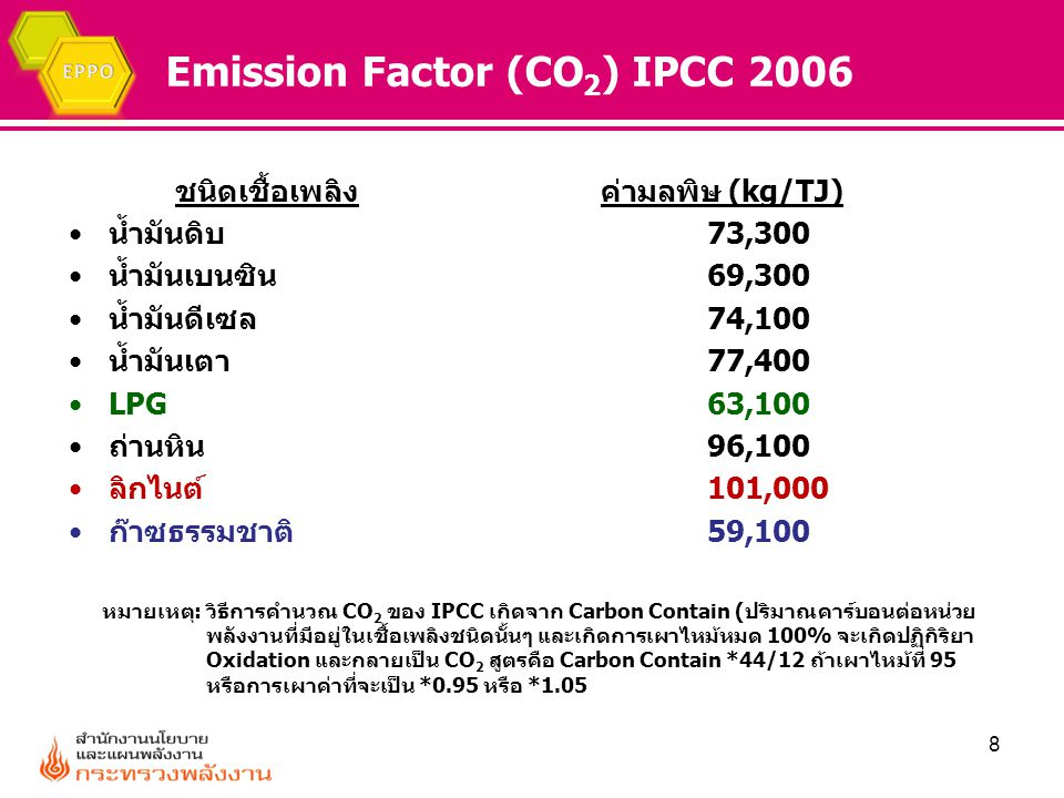 Emission Factor (CO2) IPCC 2006