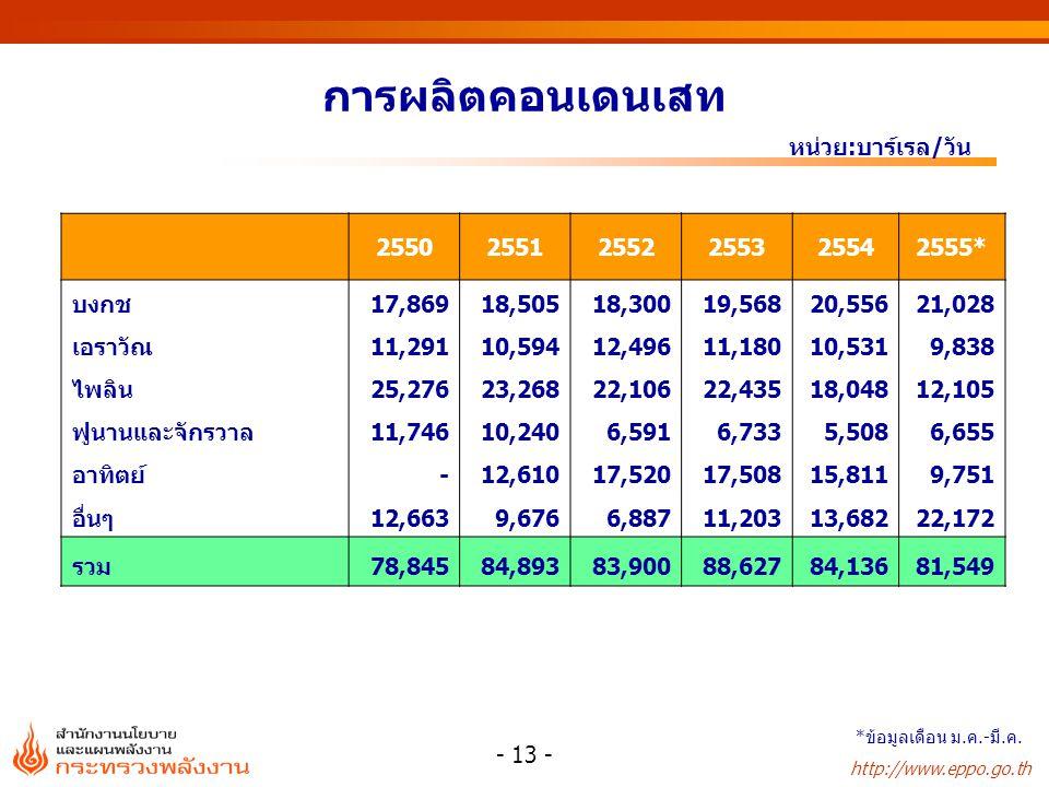 การผลิตคอนเดนเสท หน่วย:บาร์เรล/วัน 2550 2551 2552 2553 2554 2555* บงกช