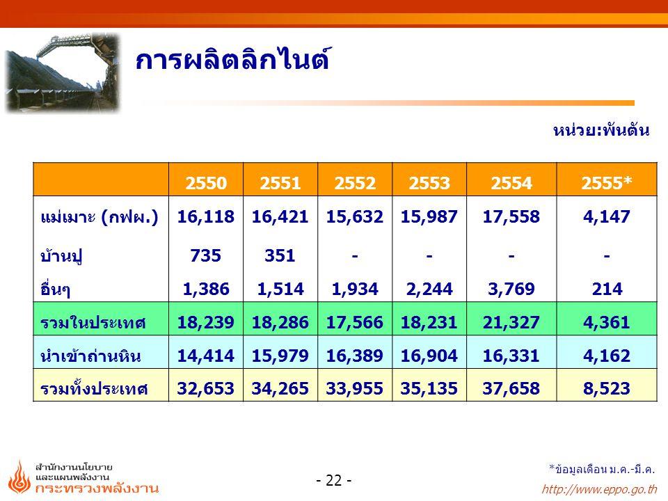 การผลิตลิกไนต์ หน่วย:พันตัน 2550 2551 2552 2553 2554 2555*
