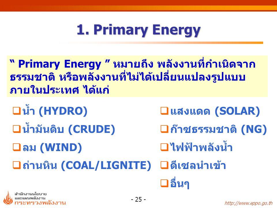 1. Primary Energy Primary Energy หมายถึง พลังงานที่กำเนิดจากธรรมชาติ หรือพลังงานที่ไม่ได้เปลี่ยนแปลงรูปแบบภายในประเทศ ได้แก่