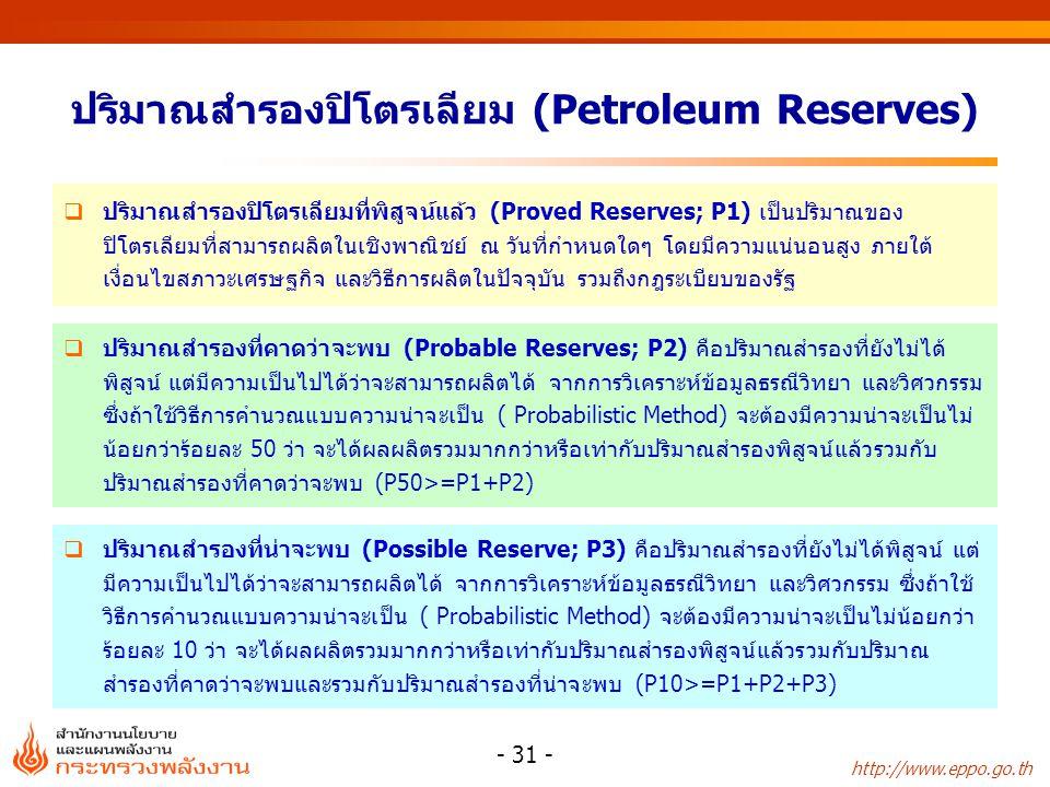 ปริมาณสำรองปิโตรเลียม (Petroleum Reserves)