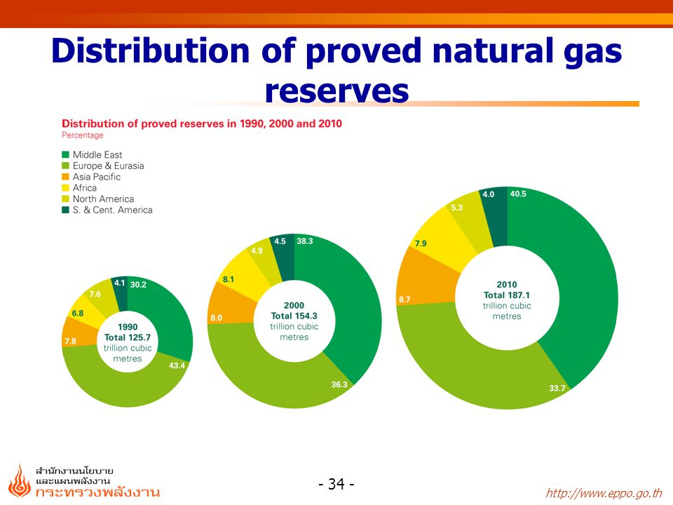 Distribution of proved natural gas reserves