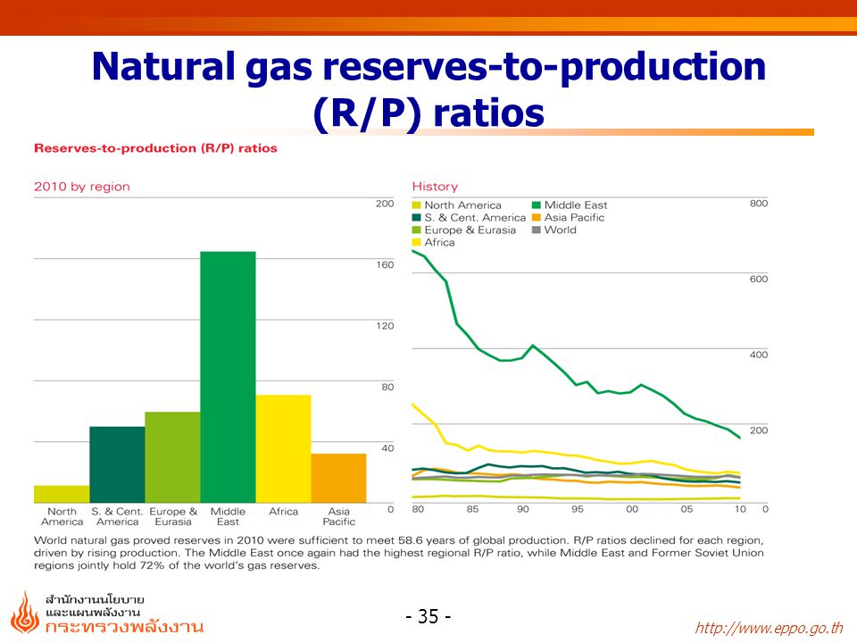 Natural gas reserves-to-production (R/P) ratios