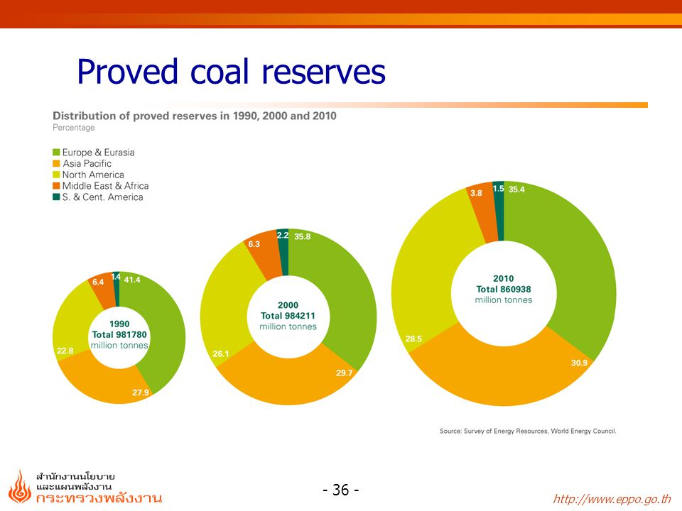 Proved coal reserves