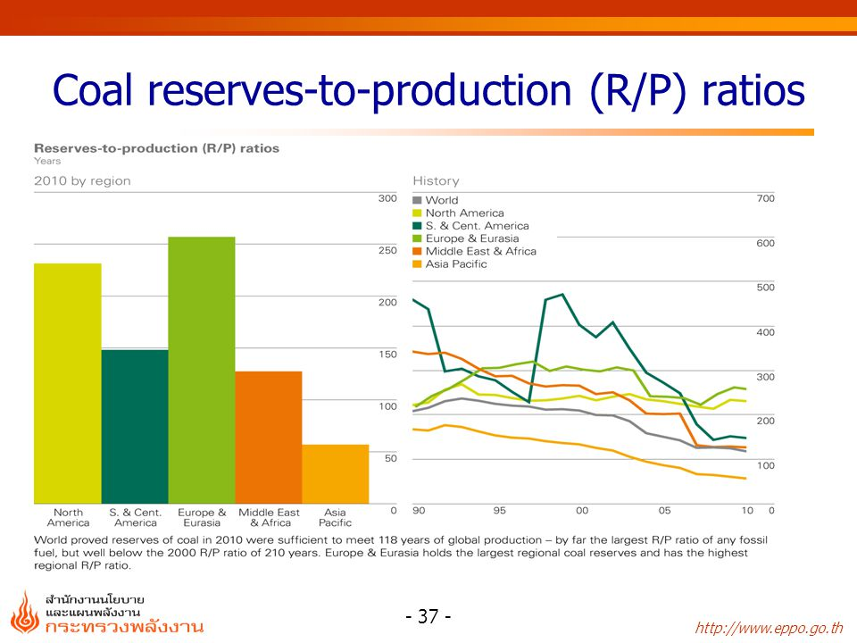 Coal reserves-to-production (R/P) ratios