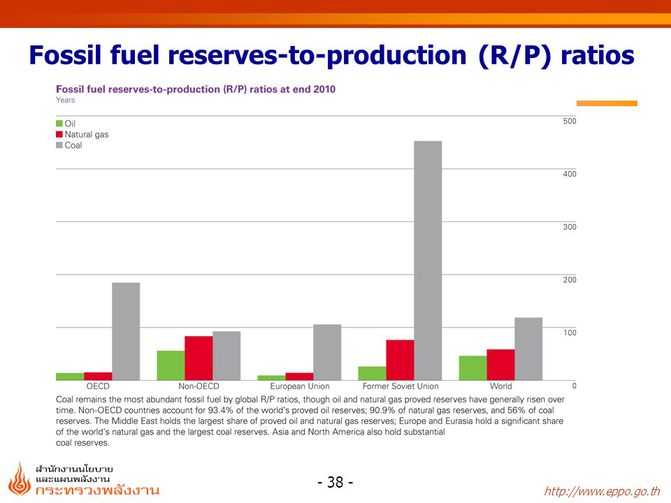 Fossil fuel reserves-to-production (R/P) ratios