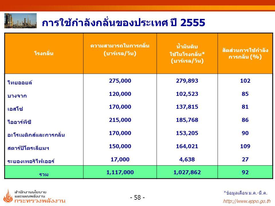 การใช้กำลังกลั่นของประเทศ ปี 2555