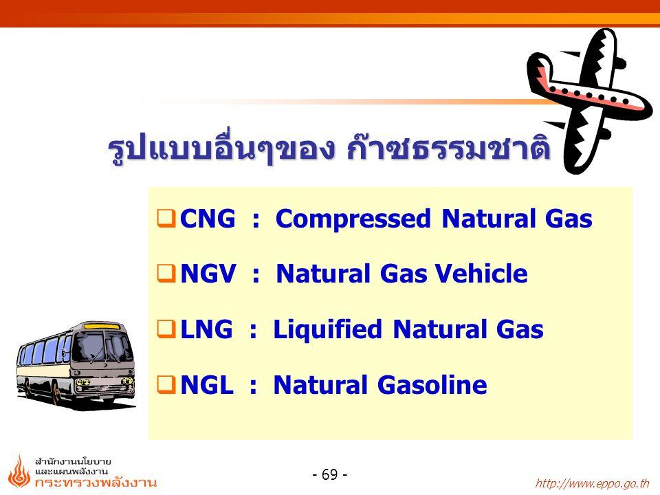 รูปแบบอื่นๆของ ก๊าซธรรมชาติ