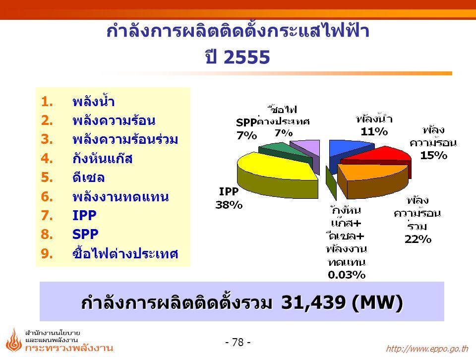 กำลังการผลิตติดตั้งกระแสไฟฟ้า ปี 2555