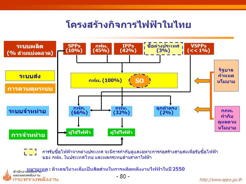 โครงสร้างกิจการไฟฟ้าในไทย