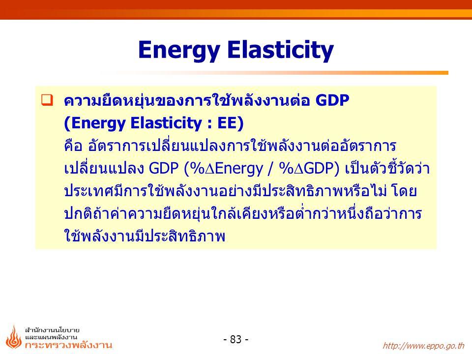 Energy Elasticity