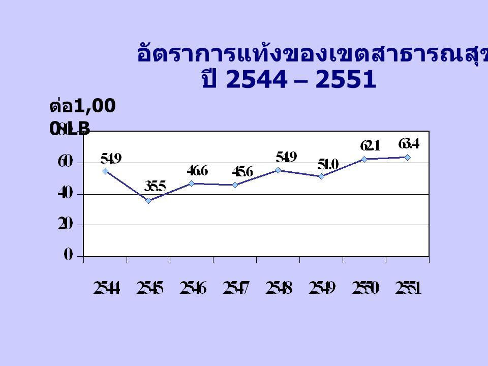 อัตราการแท้งของเขตสาธารณสุขที่ 4 ปี 2544 – 2551