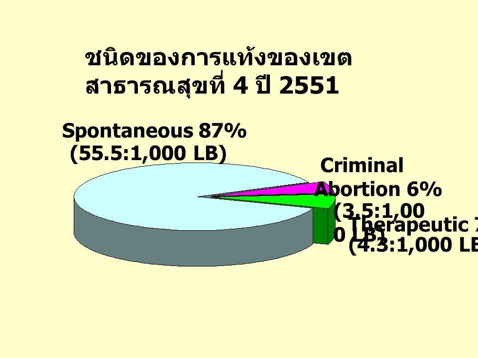 ชนิดของการแท้งของเขตสาธารณสุขที่ 4 ปี 2551