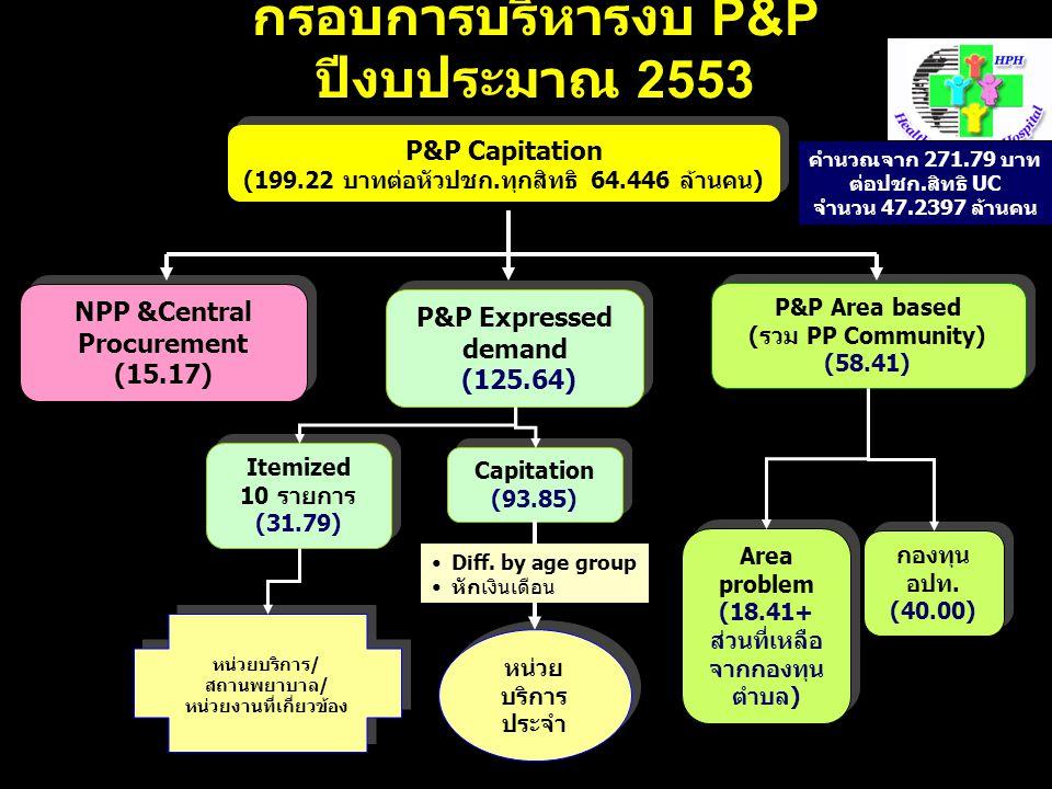 กรอบการบริหารงบ P&P ปีงบประมาณ 2553