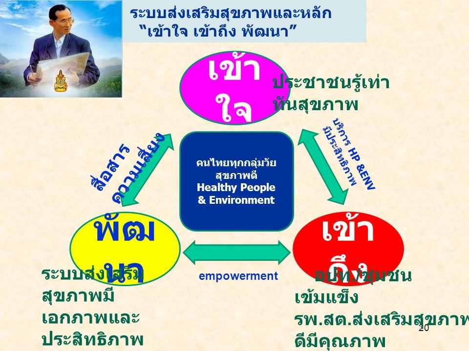 คนไทยทุกกลุ่มวัยสุขภาพดี