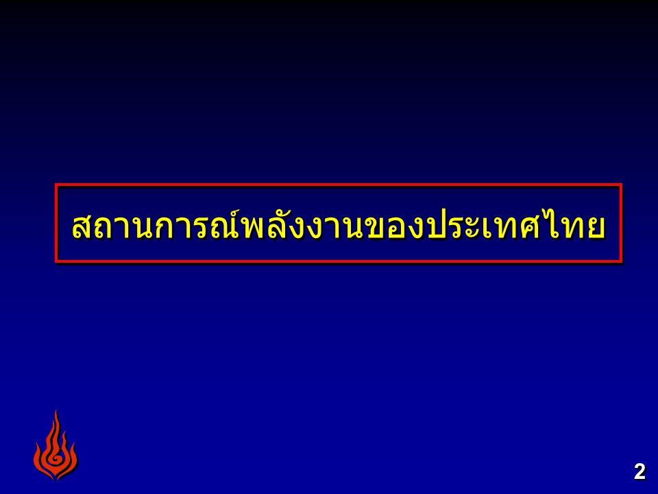 สถานการณ์พลังงานของประเทศไทย