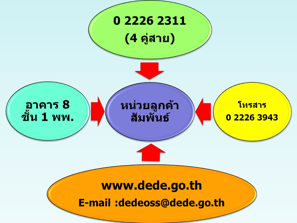 E-mail :dedeoss@dede.go.th