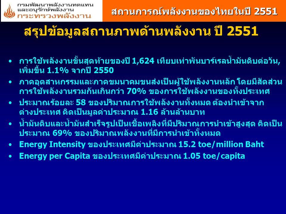 สรุปข้อมูลสถานภาพด้านพลังงาน ปี 2551