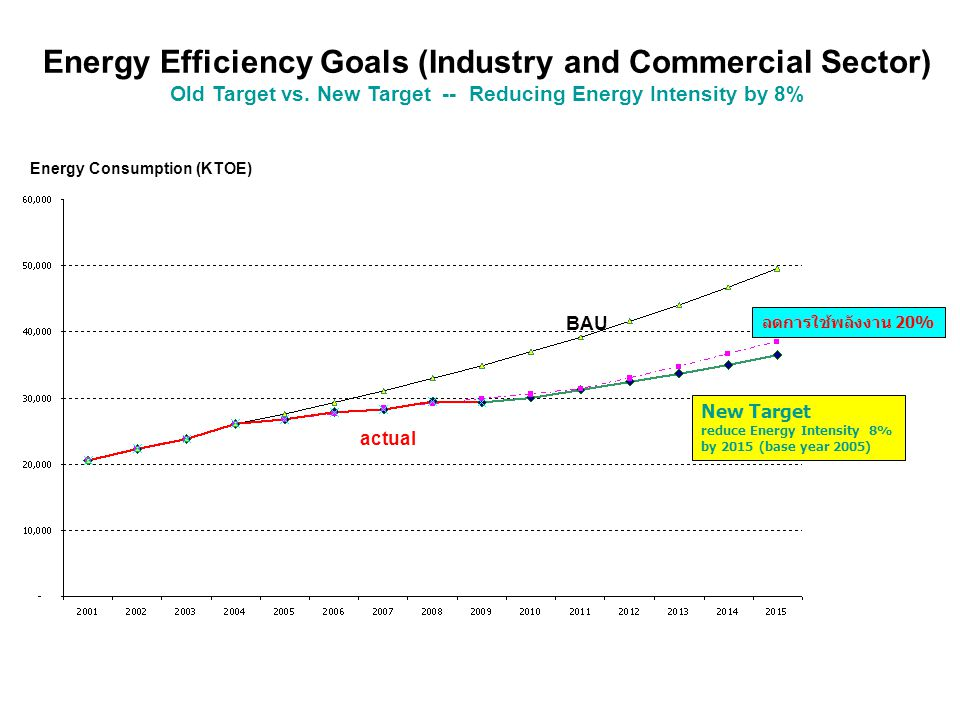 Energy Efficiency Goals (Industry and Commercial Sector)
