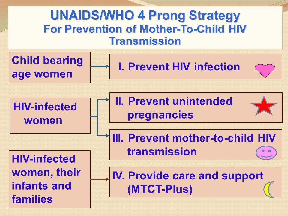 UNAIDS/WHO 4 Prong Strategy