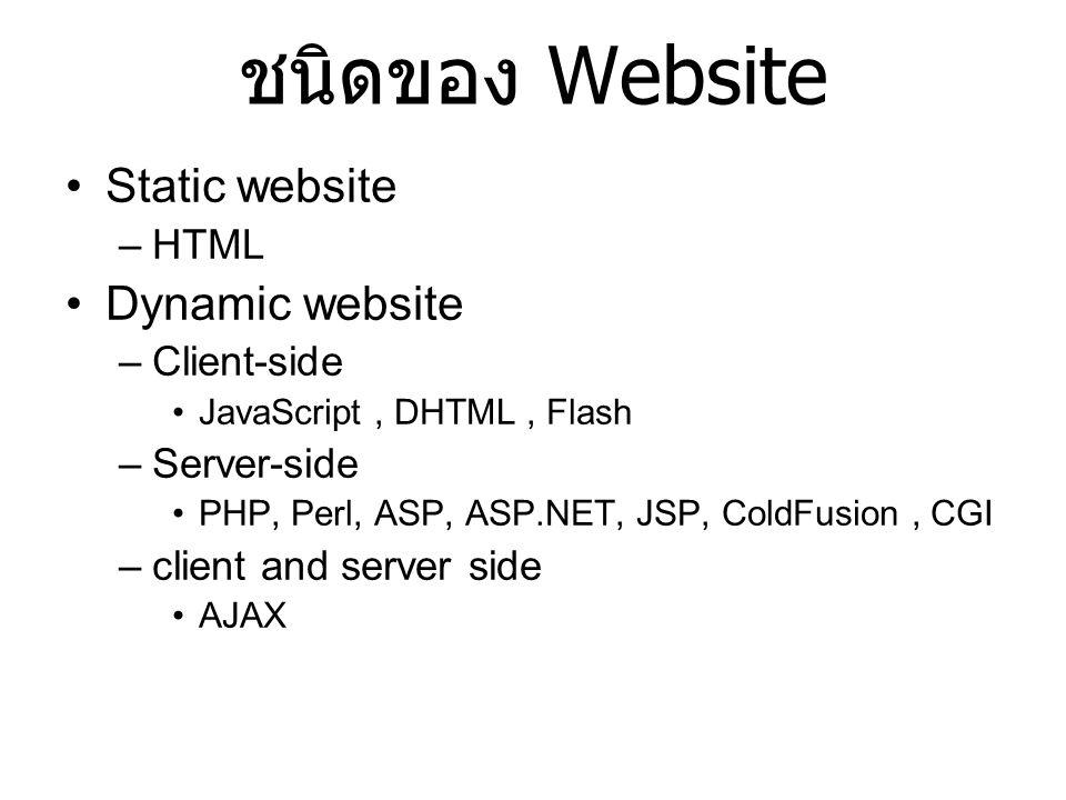 ชนิดของ Website Static website Dynamic website HTML Client-side