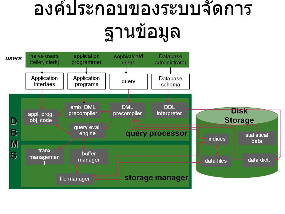 องค์ประกอบของระบบจัดการฐานข้อมูล
