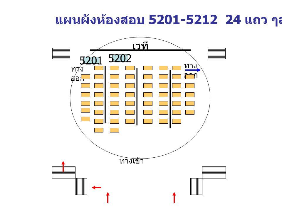 แผนผังห้องสอบ 5201-5212 24 แถว ๆละ 15 ที่นั่ง